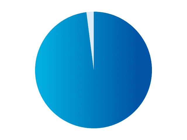 サービス契約継続率チャート