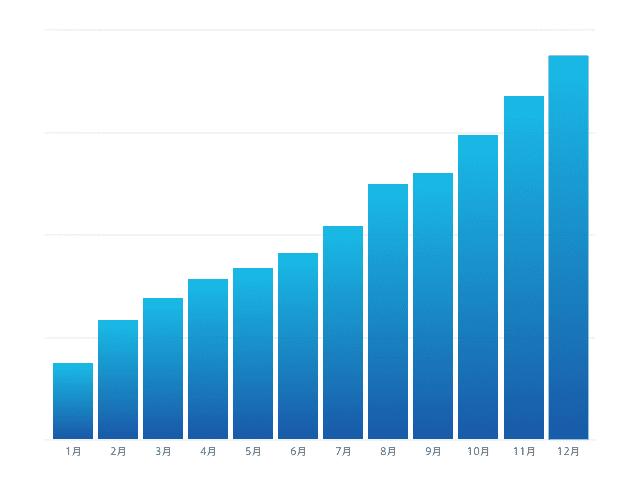 契約企業数チャート
